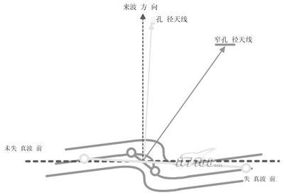 无线电测向技术——测向解决方案