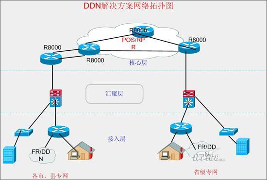 城域网拓扑结构图
