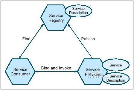 soa-面向服务的体系结构概述