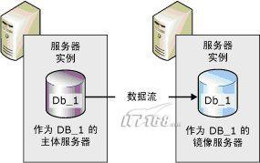 SQL Server 2005高可用性之镜像功能