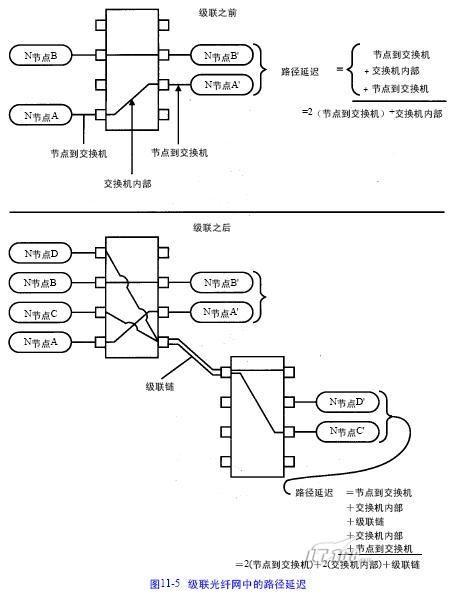 光纤路径网络的结构(2)