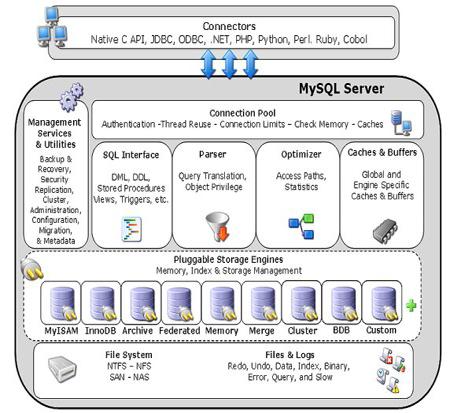 7:MySQL体系结构-如何理性选择适合自己的数据库