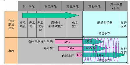 视野| 用供应链 管理眼光看zara商业模式的成功,图片尺寸:600×232