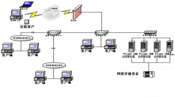 图3 大型企业网络拓扑结构图   由于应用服务器多是集群使用,选用较高档的部门级服务器就可以了最好配备双核CPU, 数据库服务器可以选用两台高档的企业服务器,每个配备双核CPU,根据数据量的大小酌情安装2-4G的内存,对于存储设备,推荐采用磁盘阵列或者一些网络存储设备。