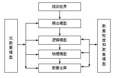 数据仓库设计方法论