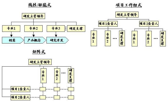 科研项目的组织模式主要有线性(职能)式,工作组式,矩阵式三种典型的