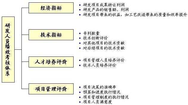 三,中华-博略咨询研发项目管理咨询实施步骤&
