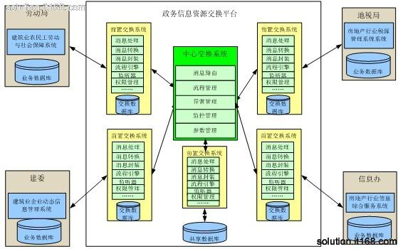数据交换平台
