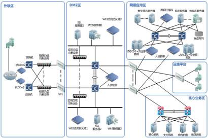银行网络安全设计方案