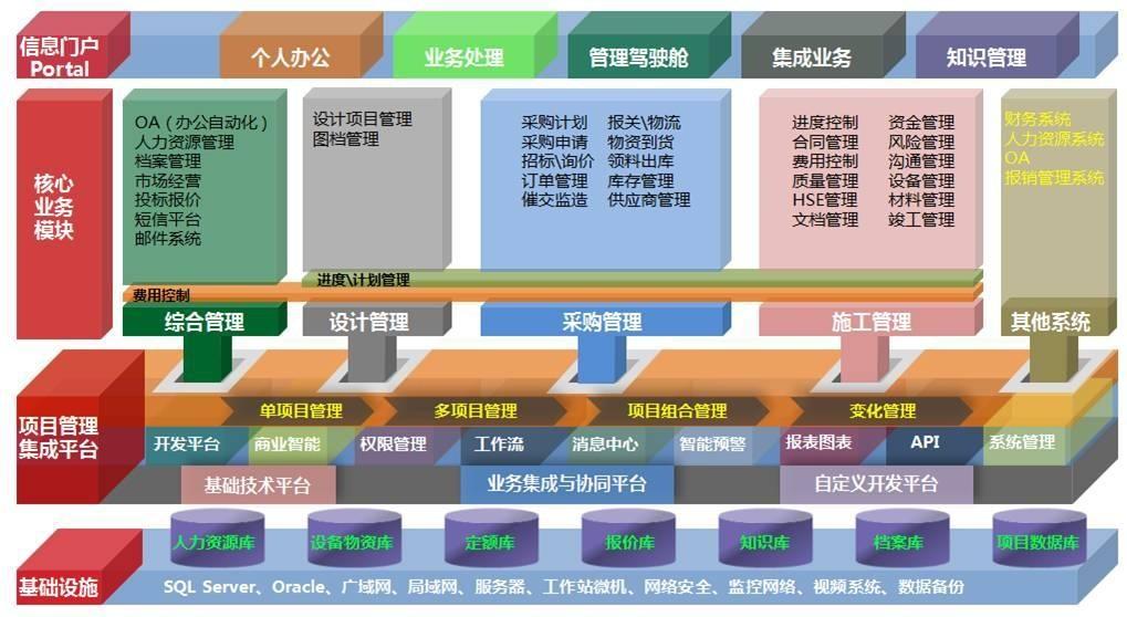 普华科技—上勘院项目管理信息化