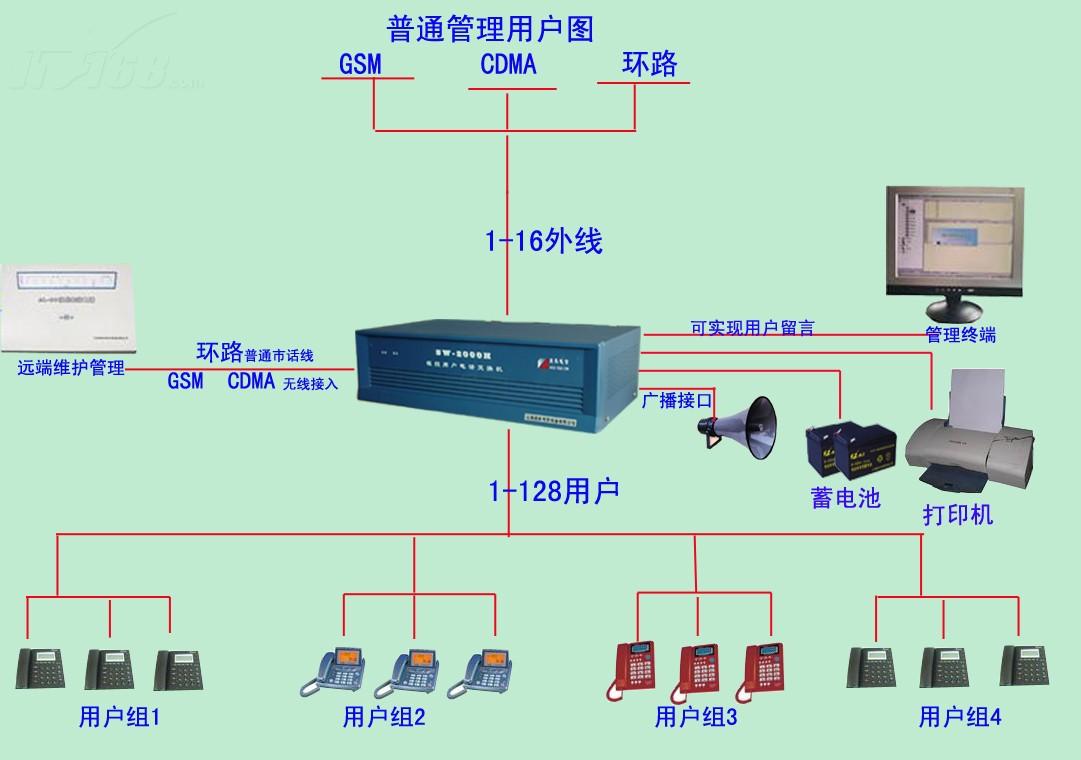 TCL868PABX程控电话交换机怎样接线安装